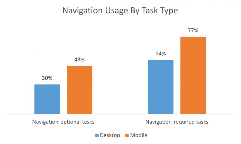 タスクタイプ別のナビゲーション利用(左:ナビゲーションの利用が任意のタスク、右:ナビゲーションの利用が必須のタスク):タスクのタイプに関係なく、モバイルのほうがナビゲーションの利用率は高かった。また、ナビゲーションの利用が必要なナビゲーション依存型のタスクのほうが、ナビゲーションの利用率が全般に高かった。しかし、このタスクでも、モバイルのほうがデスクトップよりもナビゲーションの利用率はさらに高かった。