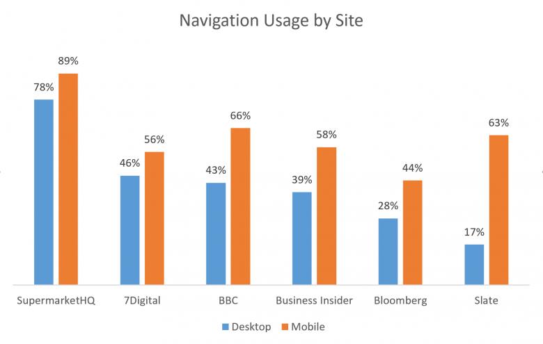 サイト別のナビゲーション利用:各サイトで、モバイルバージョンのほうがデスクトップバージョンよりもナビゲーション利用率が高かった。