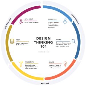 「デザイン思考の基礎」の記事画像