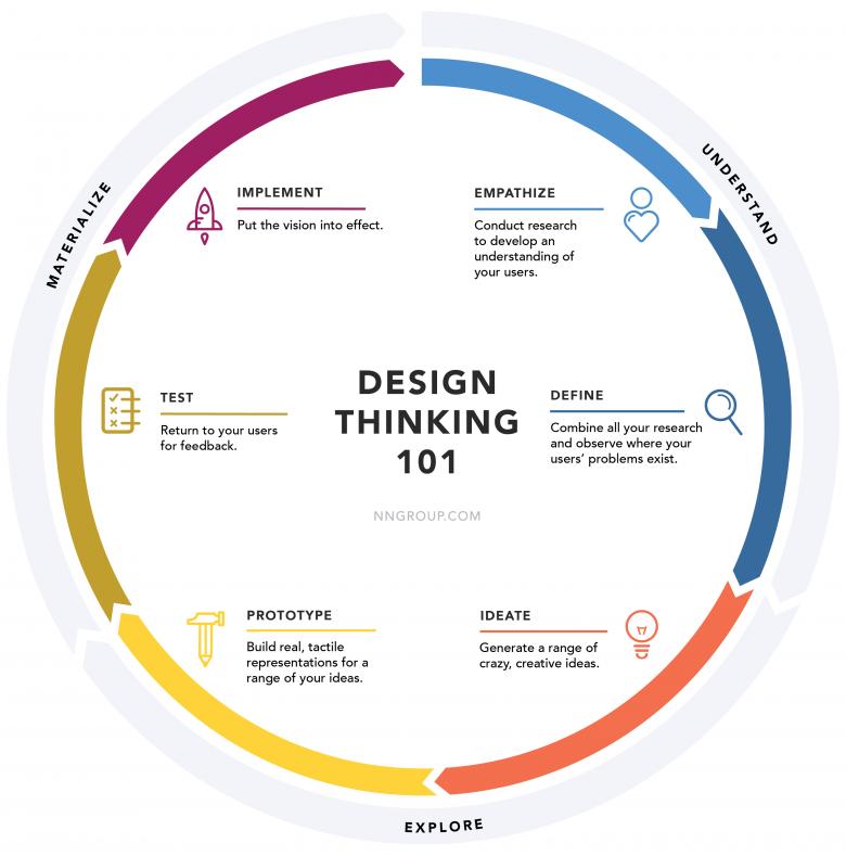 デザイン思考のプロセス図