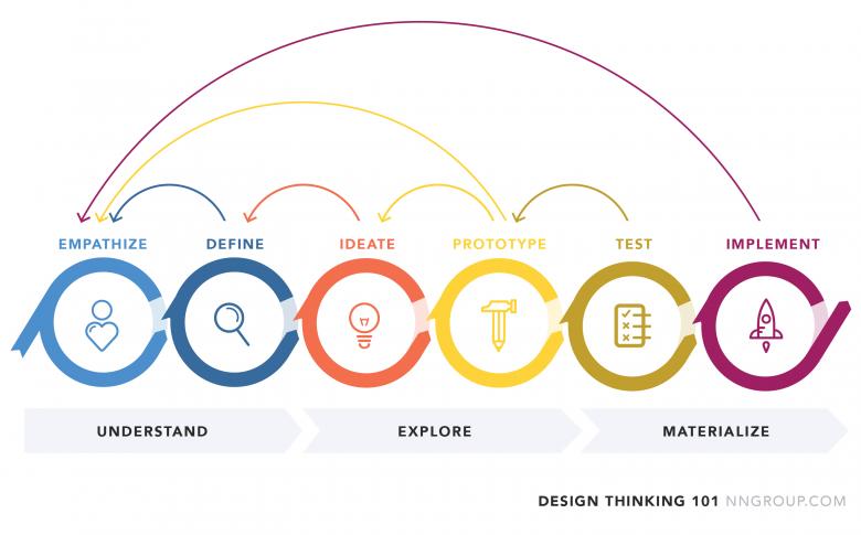 それぞれの段階自体が繰り返されている、デザイン思考のプロセス図