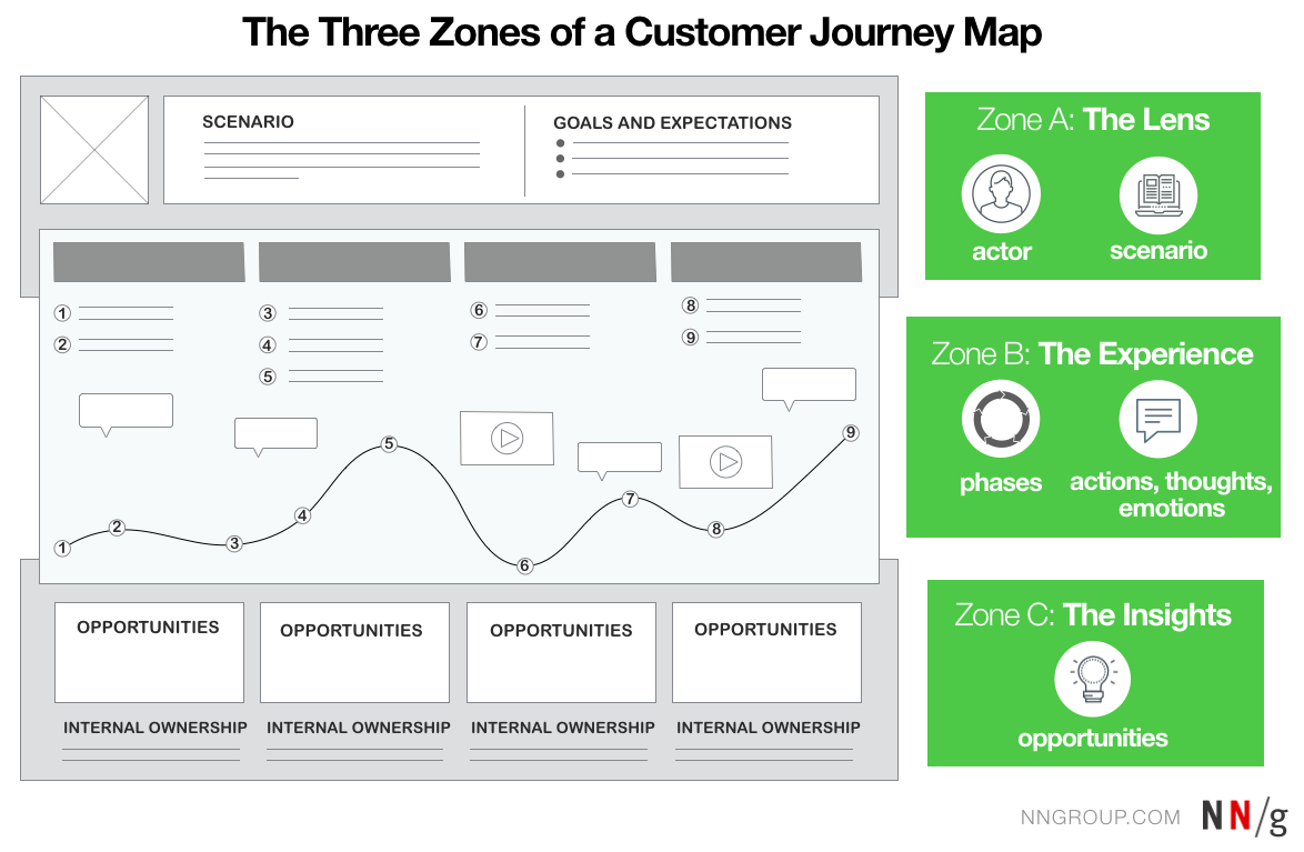 how to create a user journey