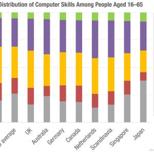 「ユーザーのコンピュータスキルの分布: ユーザーのスキルはあなたが思う以上に低い」の記事画像