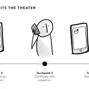 「チャネル、デバイス、タッチポイントが、カスタマージャーニーに与える影響」の記事画像