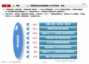 考察:燃費満足度の構成要素とその寄与度 全体