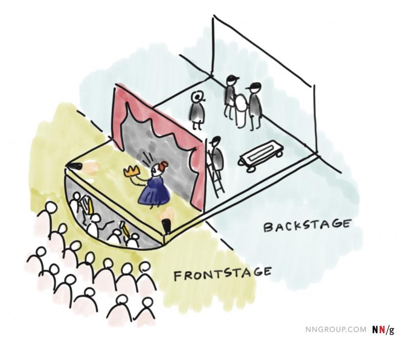 表舞台と舞台裏。