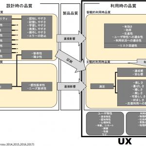 「ユーザビリティとUXの関係 その2」の記事画像
