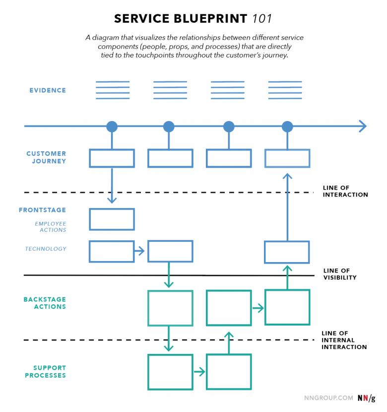 サービスブループリントの主な要素のダイアグラム