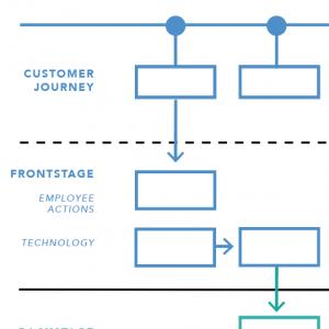 「サービスブループリント:定義」の記事画像