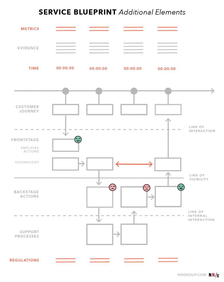 サービスブループリントの付加的な要素のダイアグラム