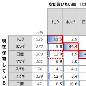 「トヨタ、ホンダ、日産…ユーザーのロイヤルティが高いのは?」の記事画像
