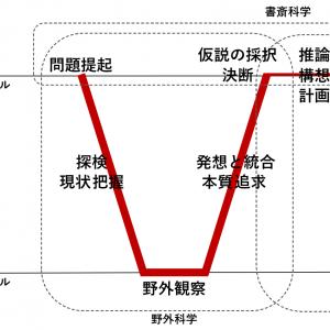 「原典への旅(2):KJ法と『発想法』その2」の記事画像