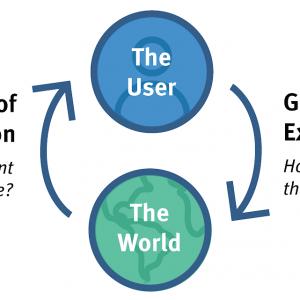「UXの2つのへだたり:評価と実行」の記事画像