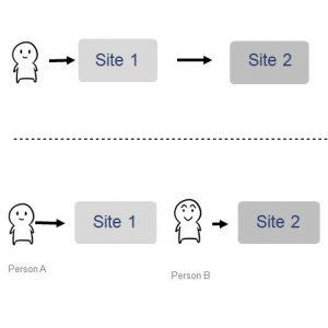 「被験者間と被験者内の実験計画」の記事画像