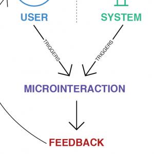 「UXにおけるマイクロインタラクション」の記事画像