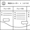 カスタマー/ユーザージャーニーマップ