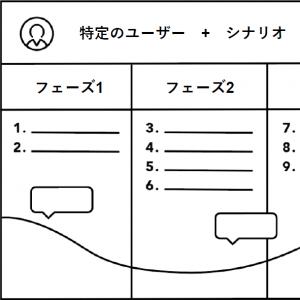「ジャーニーマップ作成の基礎」の記事画像