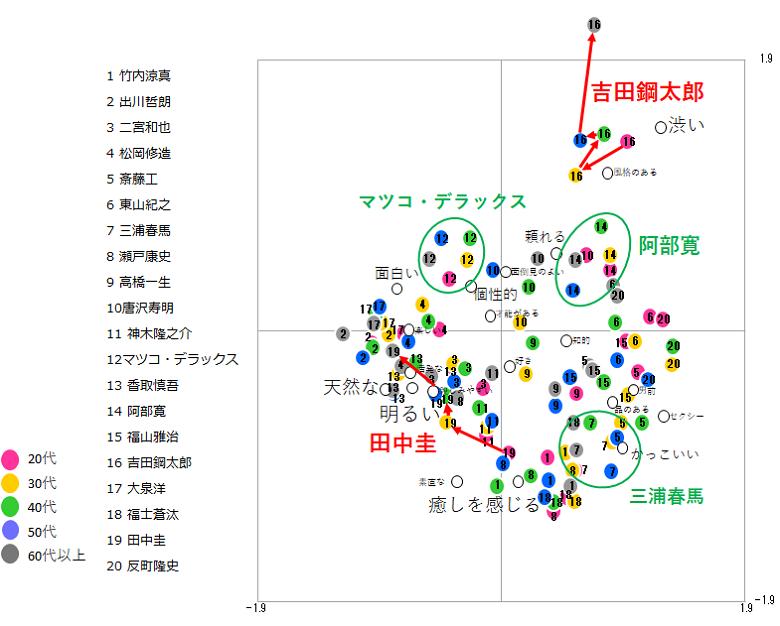 男性タレント コレポンマップ(年代ごと)