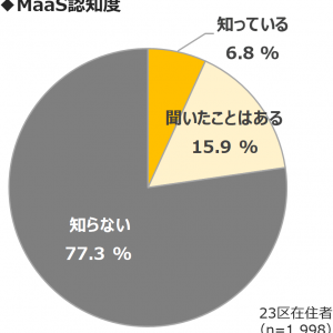 "「MaaS受容性調査(1):""MaaS""の認知度」の記事画像"