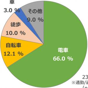 「MaaS受容性調査(2):東京23区で駅徒歩10分圏内に住んでいる人の割合は…」の記事画像