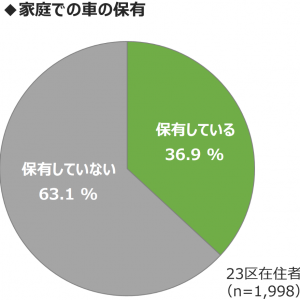「MaaS受容性調査(3):東京23区で自家用車は必要ない?」の記事画像
