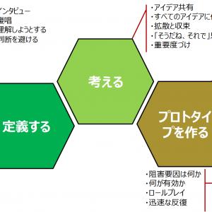 「デザインプロセスについて 3/4」の記事画像