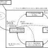 ISO 9241-210:2019 HCDプロセス