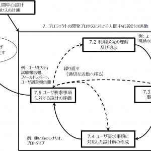 「デザインプロセスについて 2/4」の記事画像