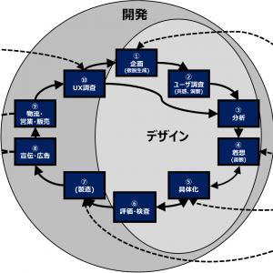 「デザインプロセスについて 4/4」の記事画像