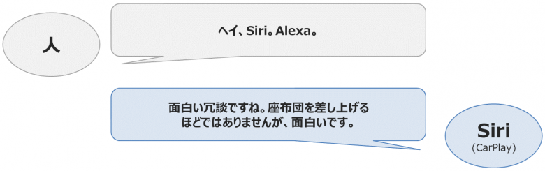「ヘイ、Siri。Alexa」「面白い冗談ですね。座布団を差し上げる ほどではありませんが、面白いです」