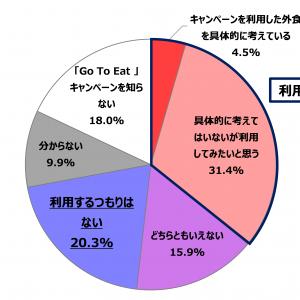 「Go To Eatキャンペーン成功につながるカギは予約サイトの利用率向上」の記事画像