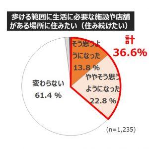「働き方・住まい・移動に関する調査 レポート販売のお知らせ」の記事画像