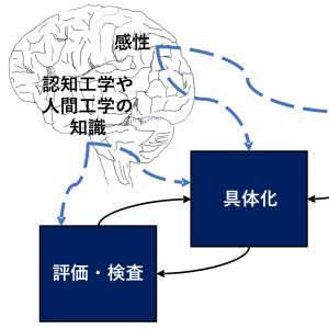 「デザインにおける認知工学や人間工学」の記事画像