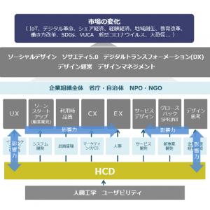 「HCD-Netの未来に向けて-1/2」の記事画像