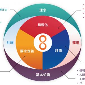 「HCD-Netの未来に向けて-2/2」の記事画像